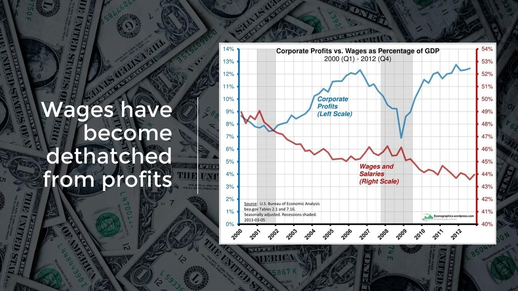 Wages have become dethatched from profits