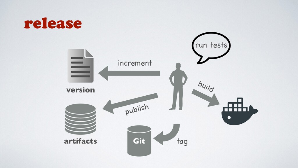 Git artifacts tag increment version publish run...