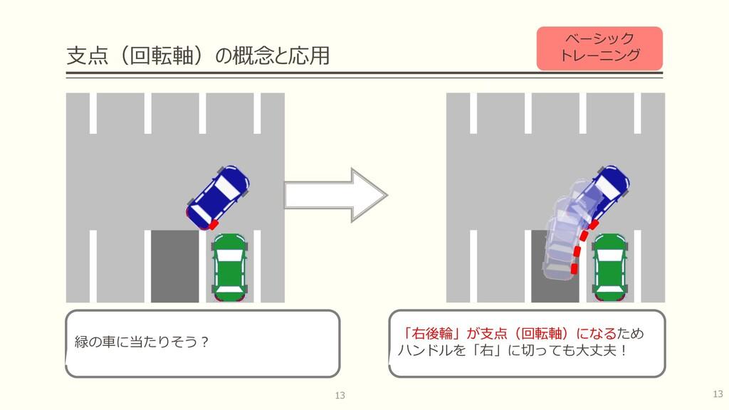 ⽀点(回転軸)の概念と応⽤ 13 13 緑の⾞に当たりそう︖ 「右後輪」が⽀点(回転軸)になる...
