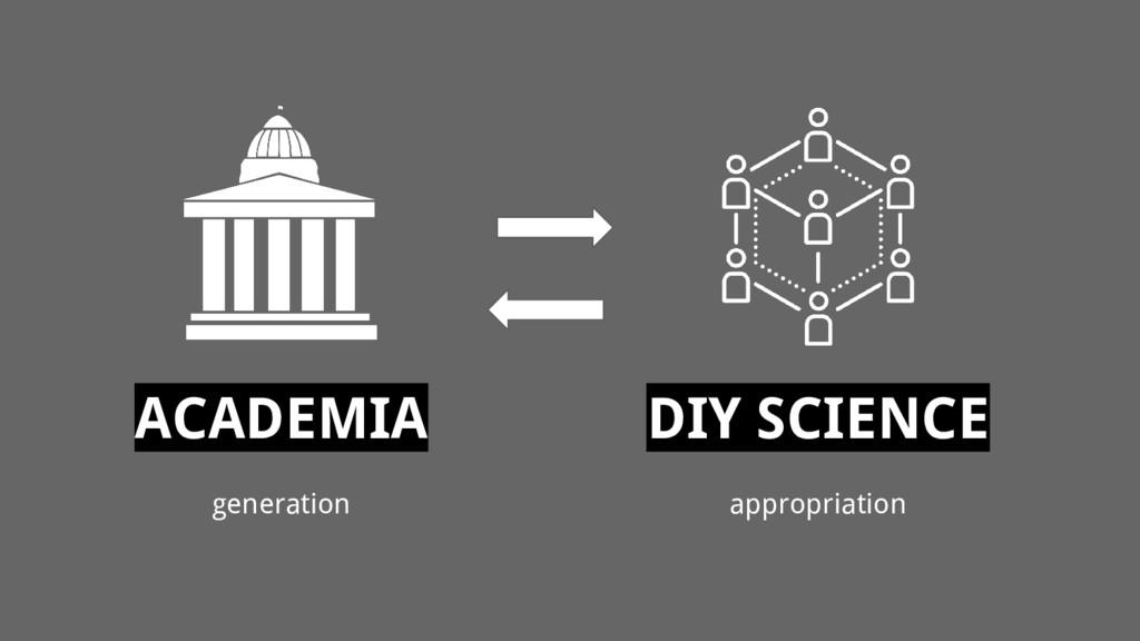 DIY SCIENCE appropriation ACADEMIA generation
