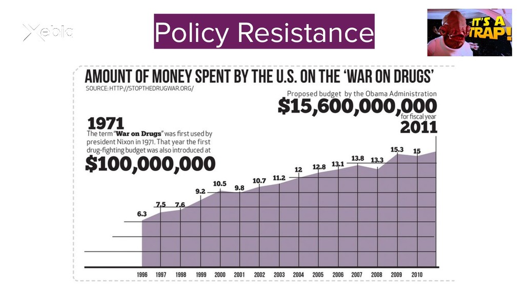 Policy Resistance
