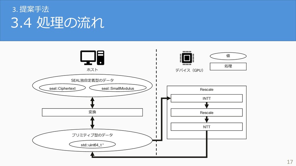 3.4 処理の流れ 17 Rescale INTT Rescale NTT ホスト デバイス(...