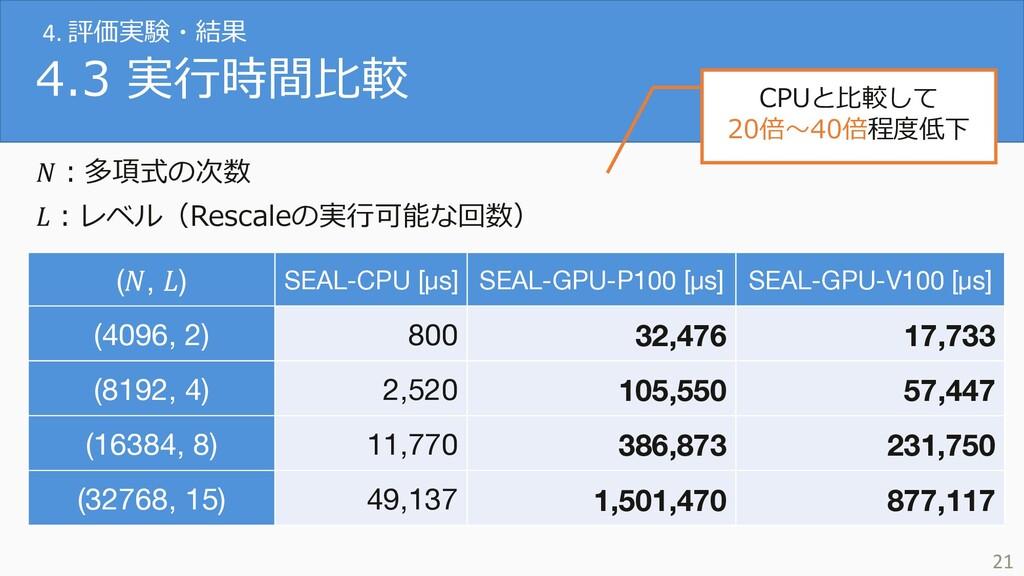 4.3 実⾏時間⽐較 (, ) SEAL-CPU [μs] SEAL-GPU-P100 [μs...