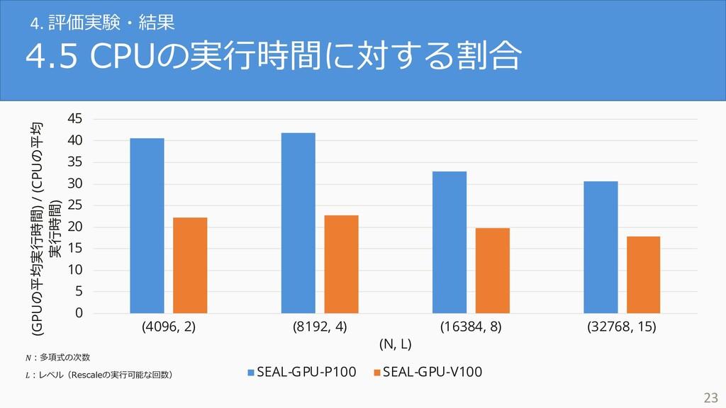 4.5 CPUの実⾏時間に対する割合 23 0 5 10 15 20 25 30 35 40 ...