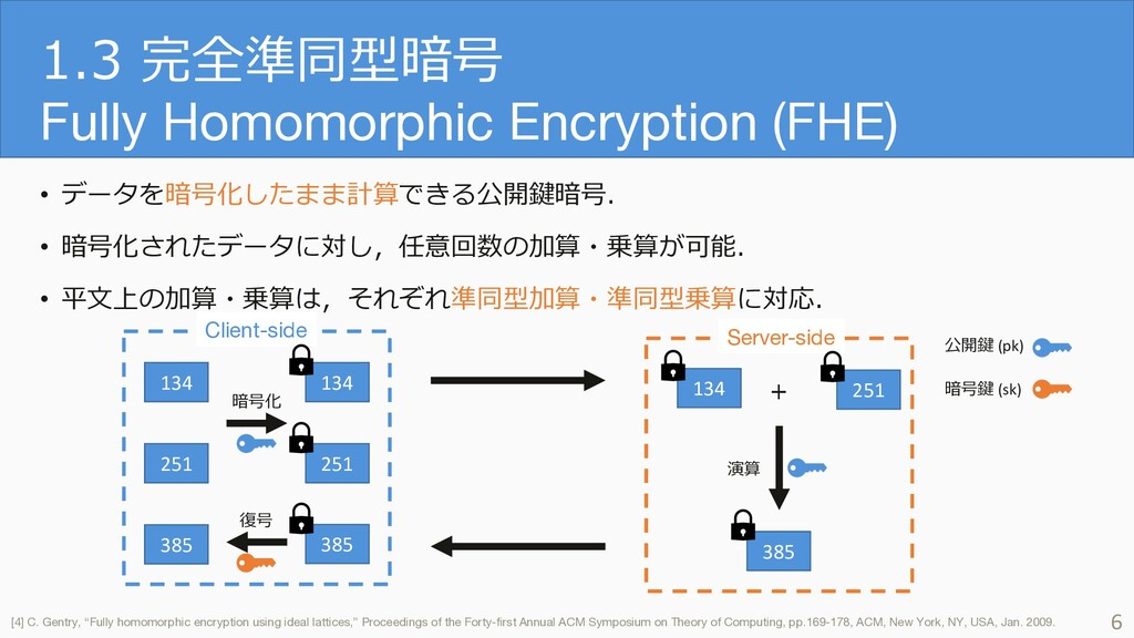 1.3 完全準同型暗号 Fully Homomorphic Encryption (FHE) ...