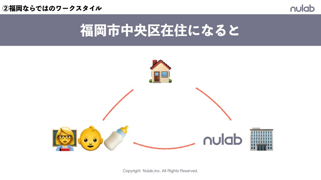 Copyright Nulab,inc. All Rights Reserved. Ԭࢢதԝ...