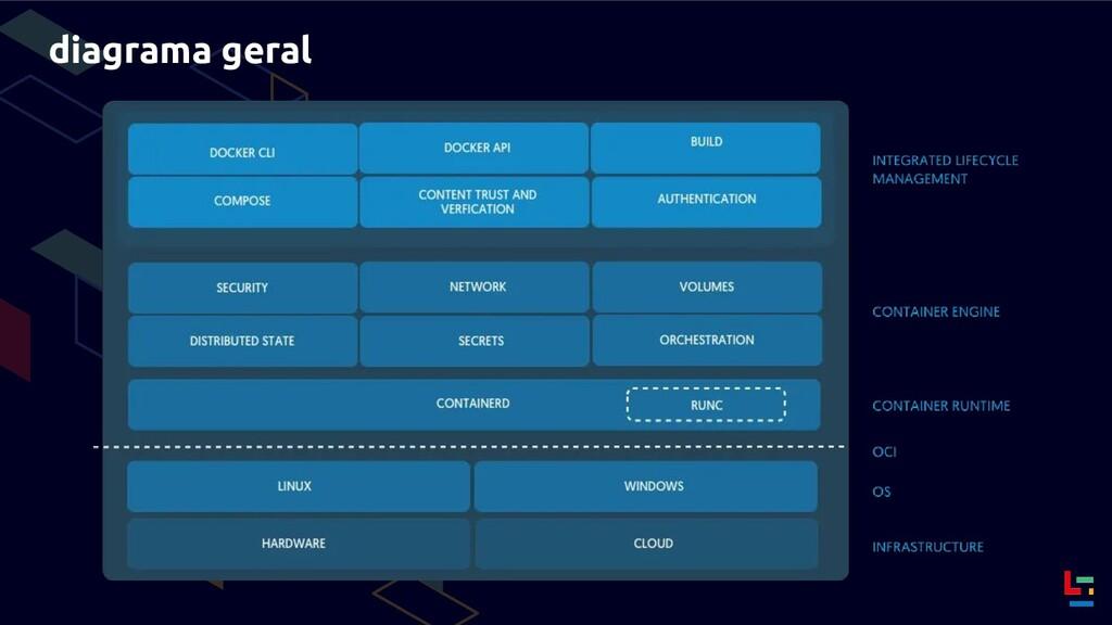 diagrama geral