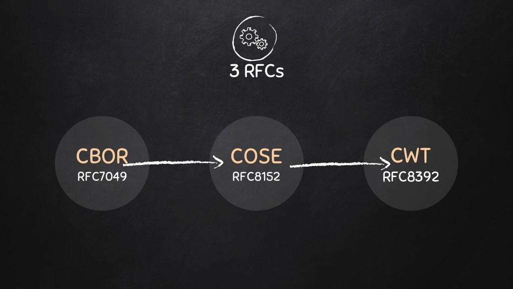 3 RFCs CBOR RFC7049 COSE RFC8152 CWT RFC8392