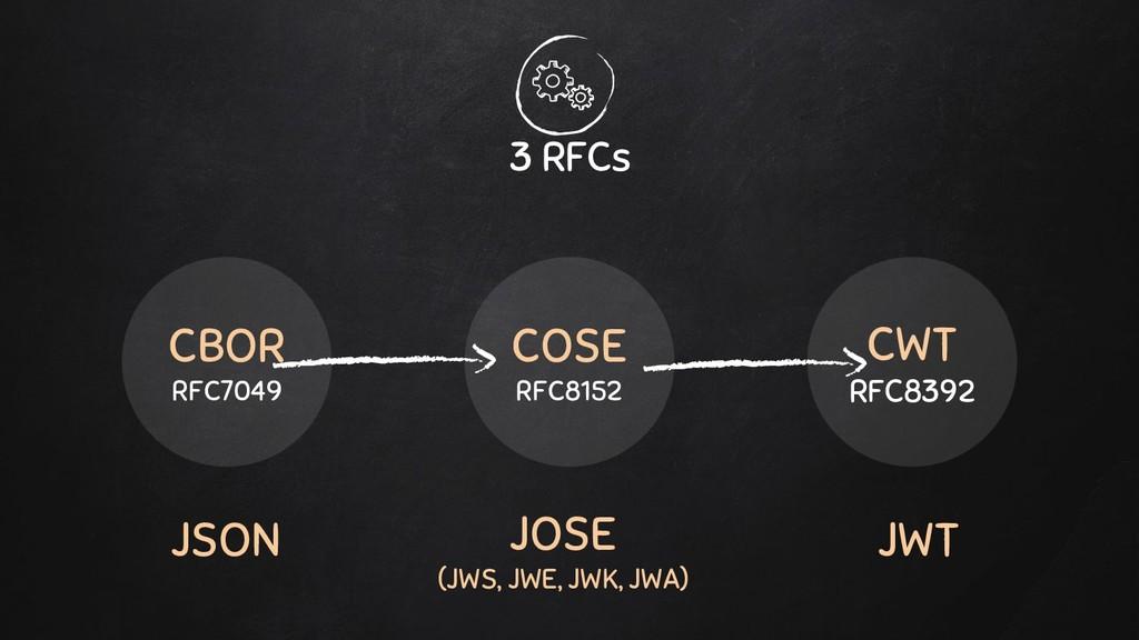 3 RFCs CBOR RFC7049 COSE RFC8152 CWT RFC8392 JS...