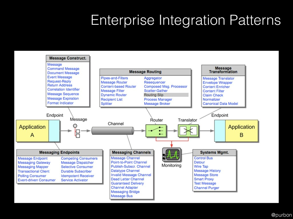 @purbon Enterprise Integration Patterns