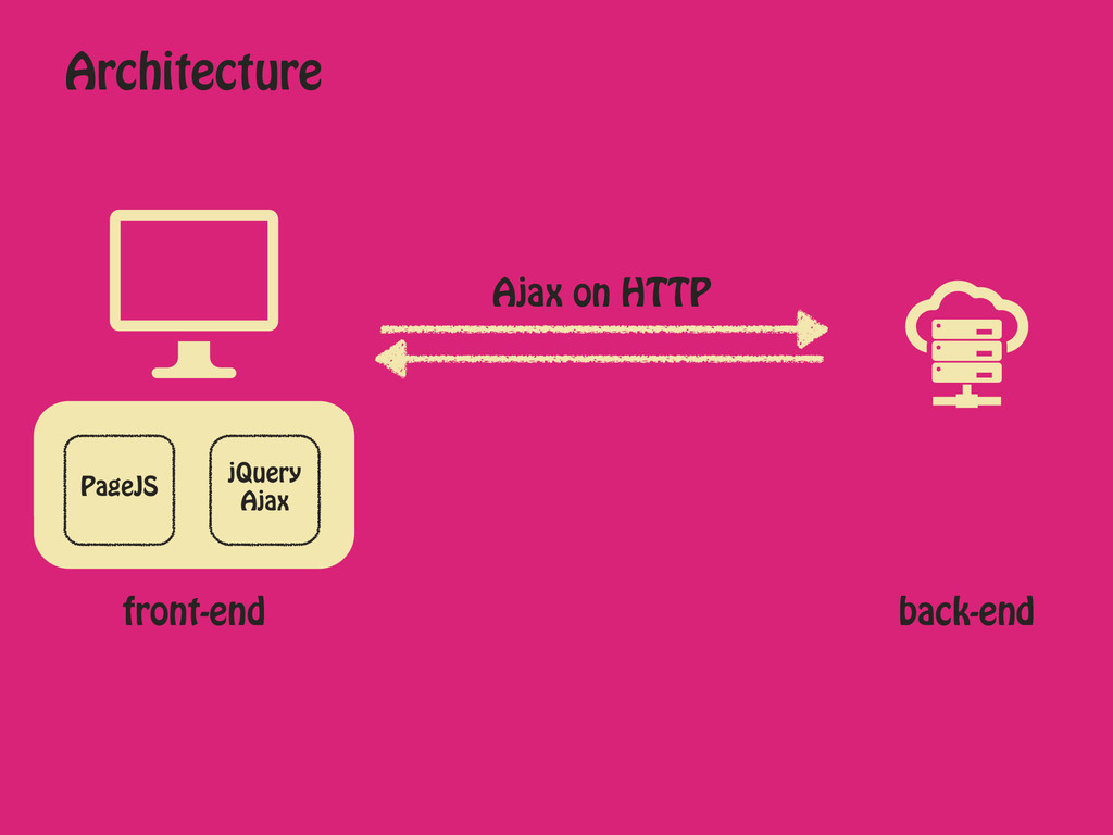 front-end Ajax on HTTP Architecture back-end Pa...