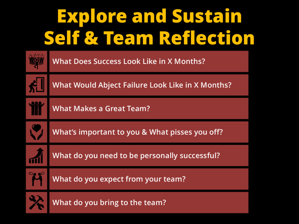 Explore and Sustain Self & Team Reflection What...