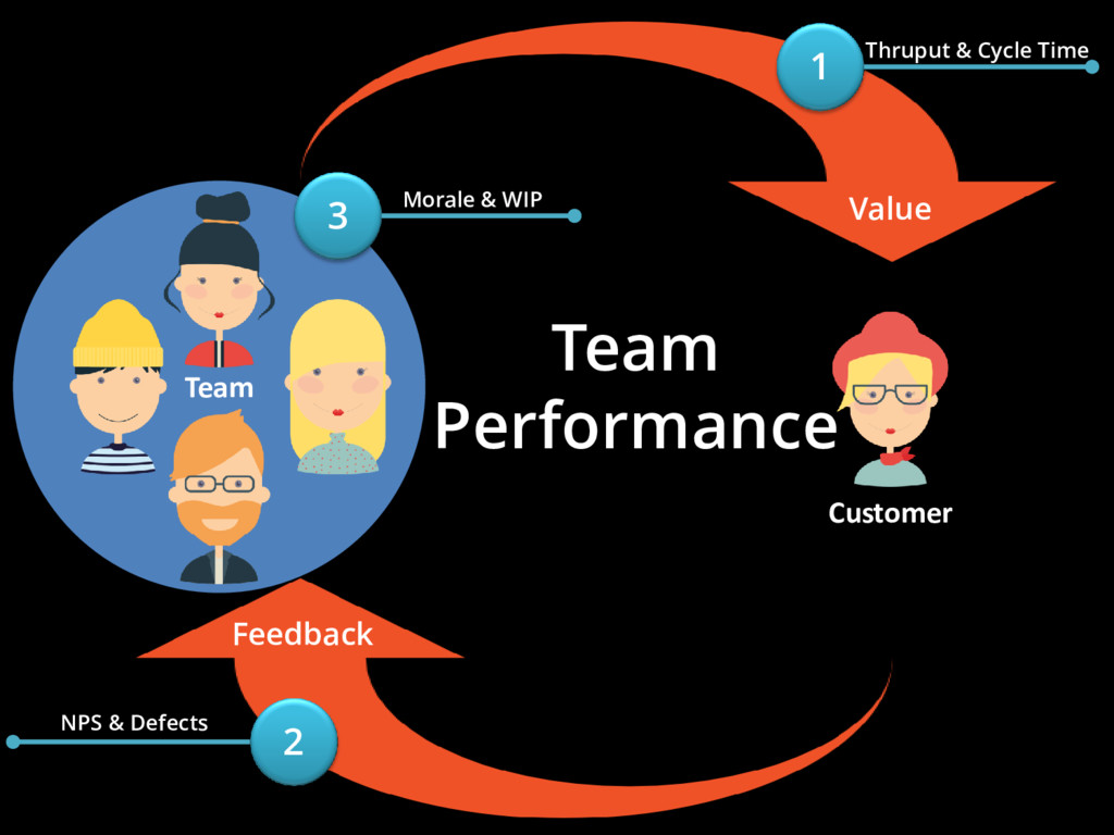 Team Team Performance Value Feedback Customer 1...