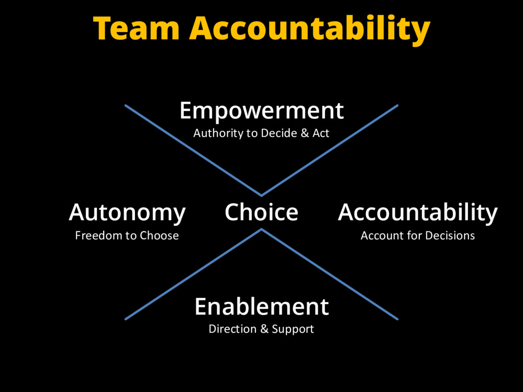 Choice Team Accountability Empowerment Authorit...