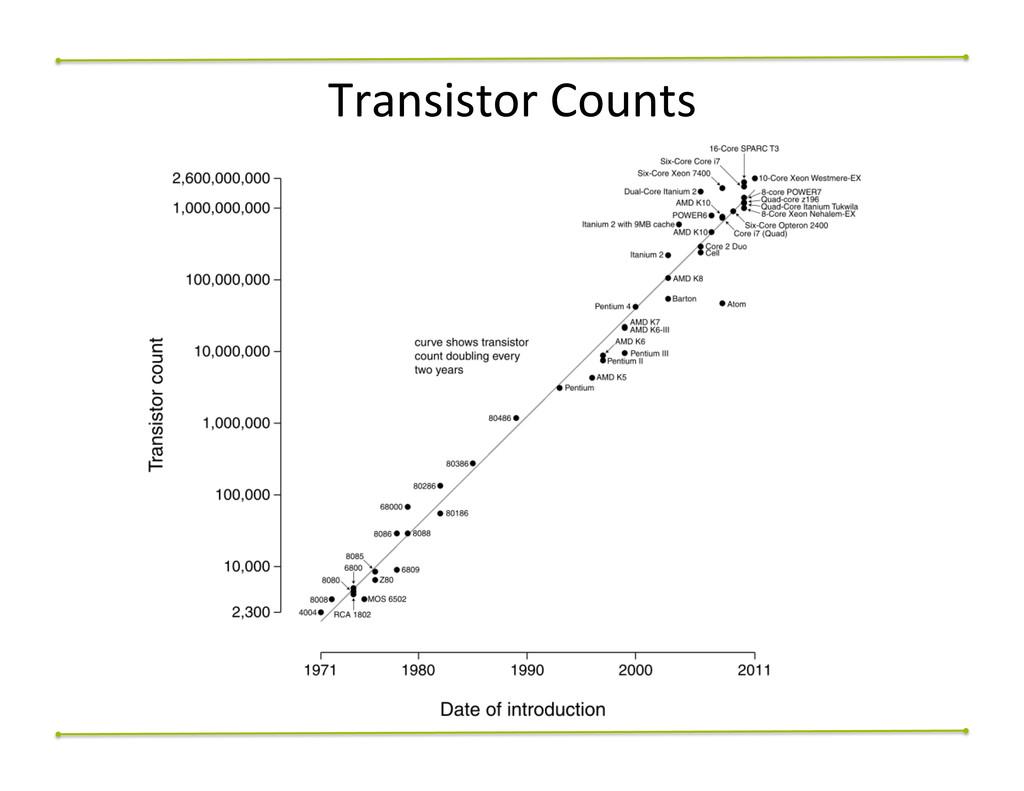 Transistor$Counts$
