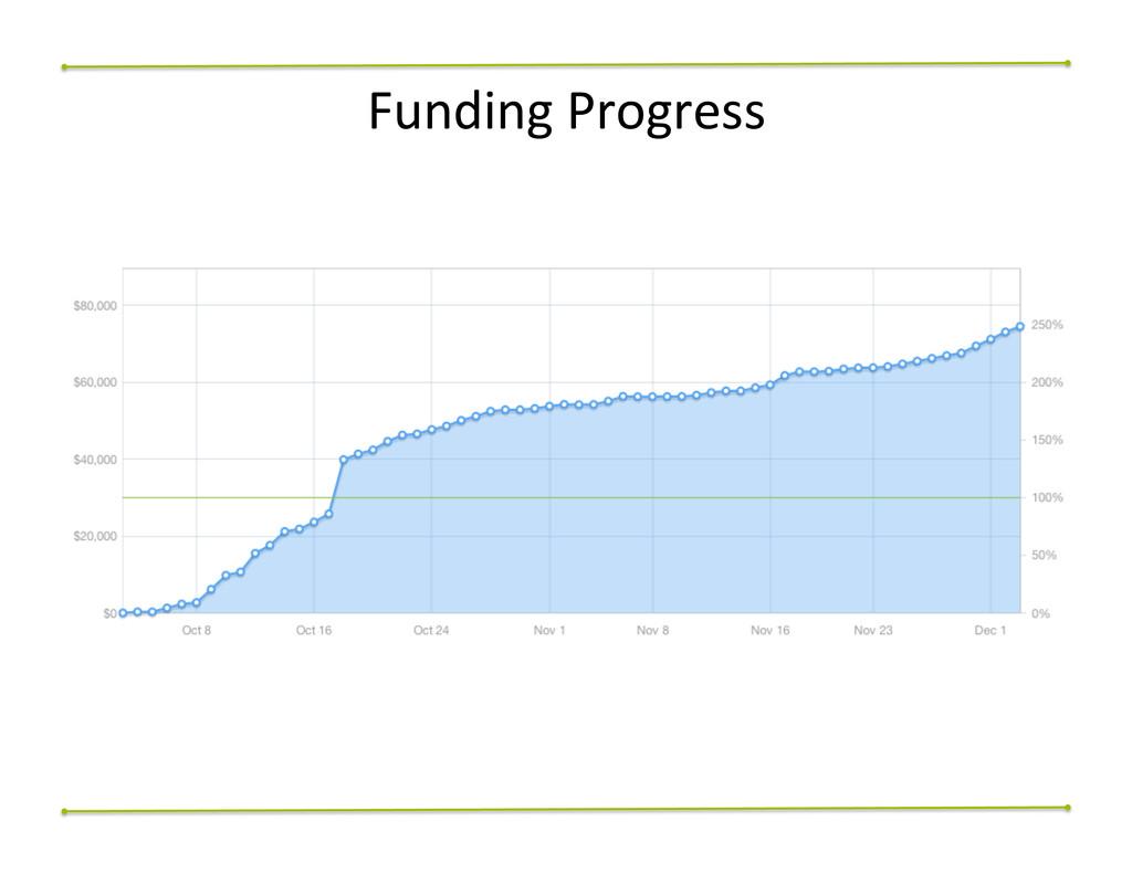 Funding$Progress$