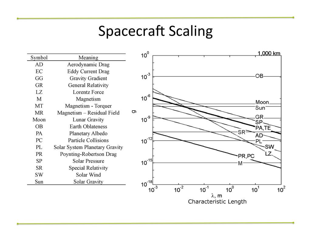 SpacecraA$Scaling$ Symbol Meaning AD Aerodynami...