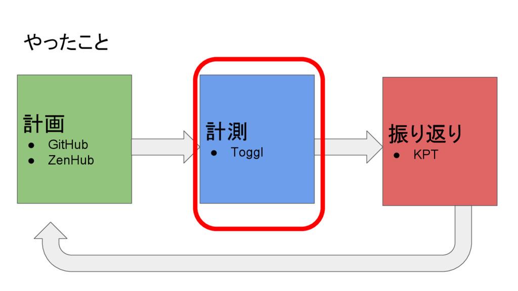 やったこと 計画 ● GitHub ● ZenHub 計測 ● Toggl 振り返り ● KPT