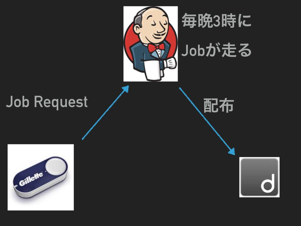 Job Request  ຖ൩3ʹ Job͕Δ