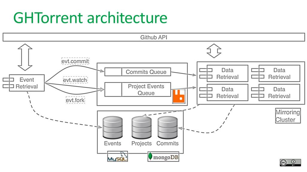 GHTorrent architecture Github API Event Retriev...