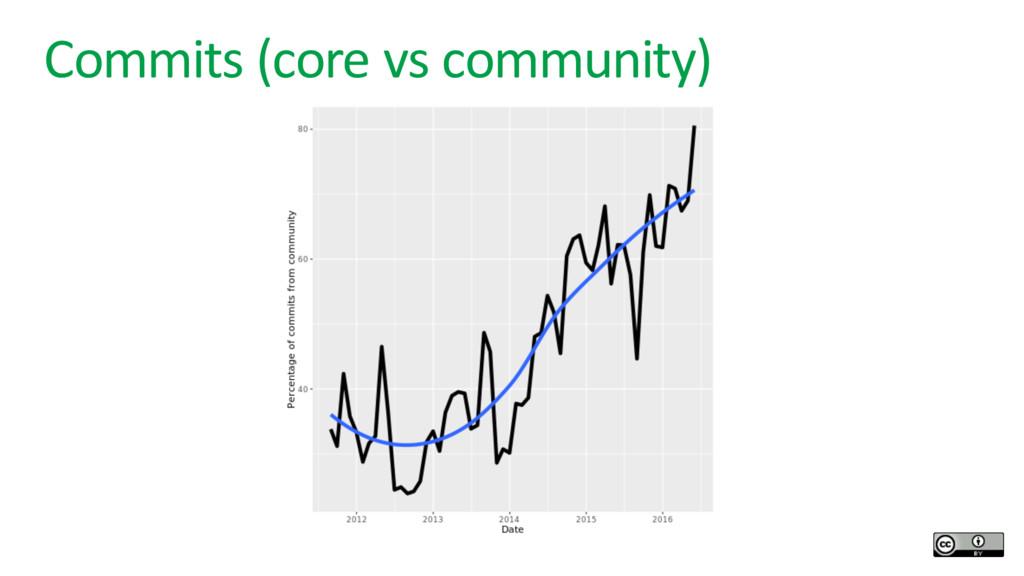 Commits (core vs community)