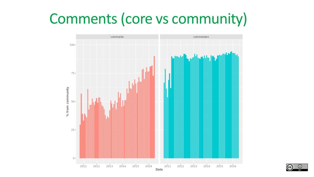 Comments (core vs community)