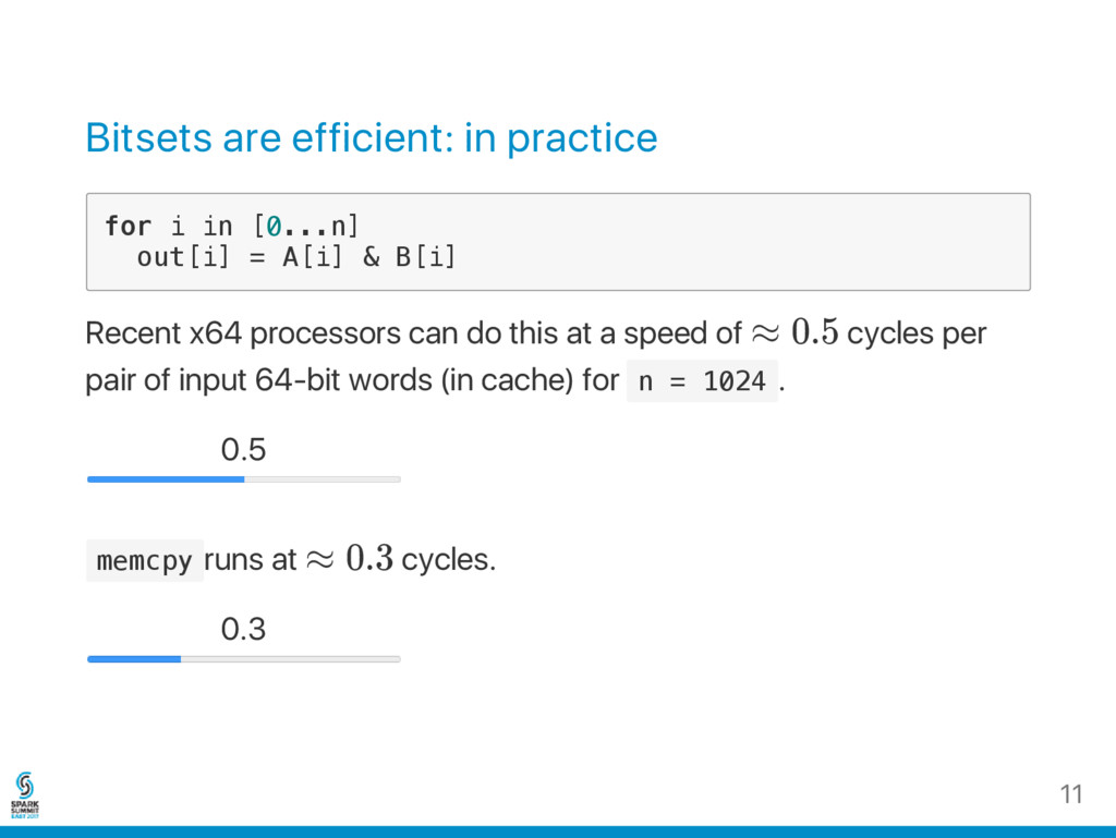Bitsets are efficient: in practice f o r i i n ...