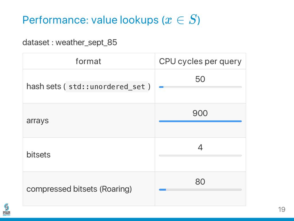 Performance: value lookups (x ∈ S) dataset : we...