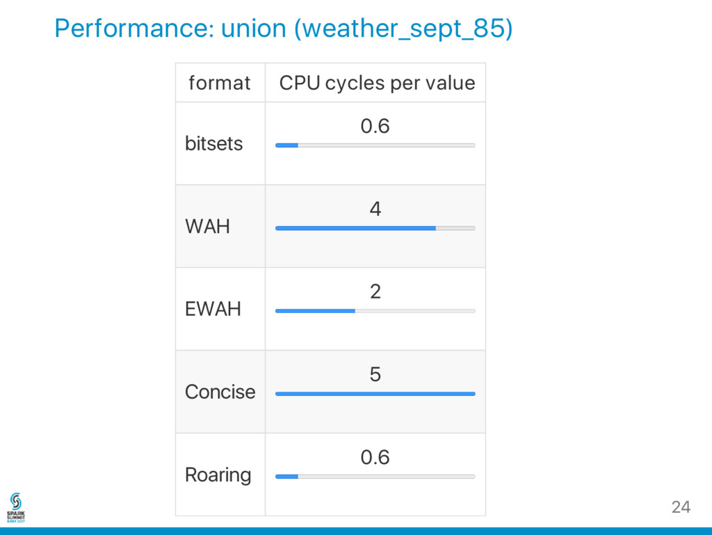 Performance: union (weather_sept_85) format CPU...