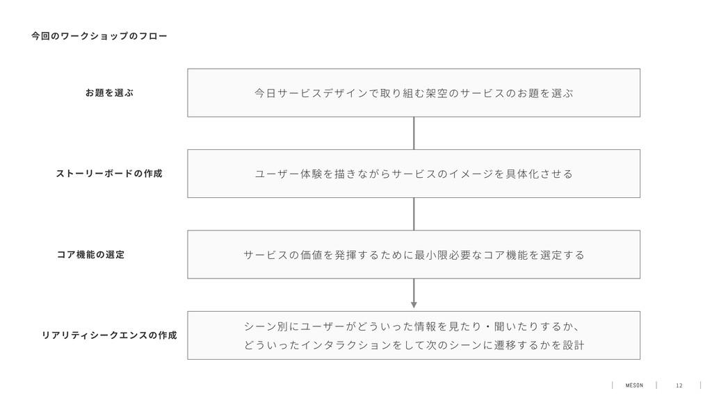 12 今⽇サービスデザインで取り組む架空のサービスのお題を選ぶ お題を選ぶ ユーザー体験を描き...
