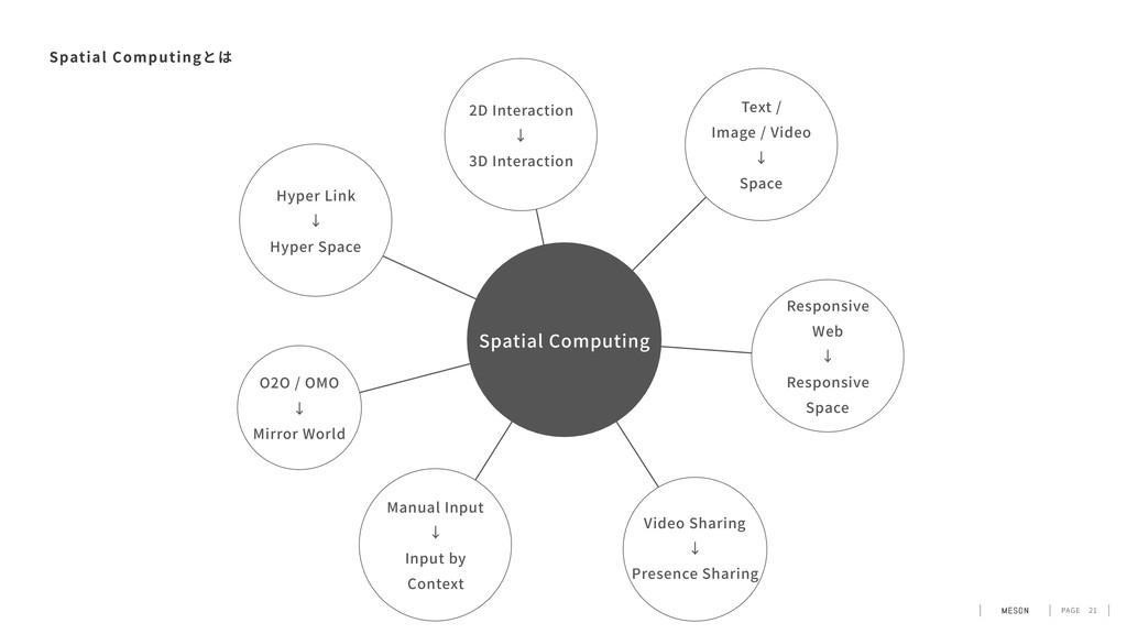PAGE 21 Spatial Computingとは Spatial Computing R...