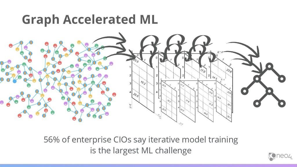 56% of enterprise CIOs say iterative model trai...