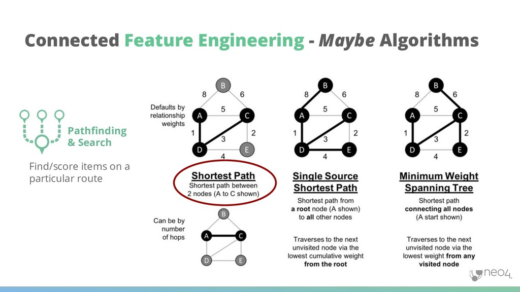 Connected Feature Engineering - Maybe Algorithm...