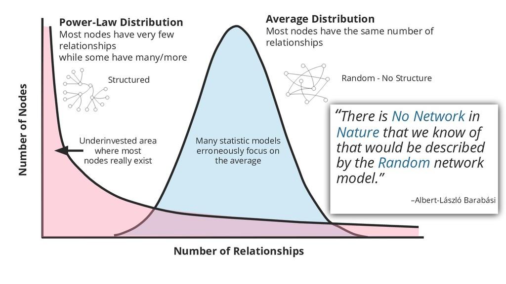 Average Distribution Most nodes have the same n...