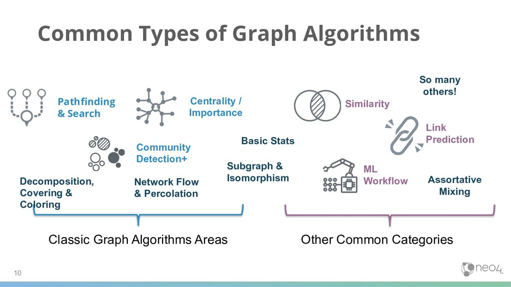Common Types of Graph Algorithms 10 Classic Gra...