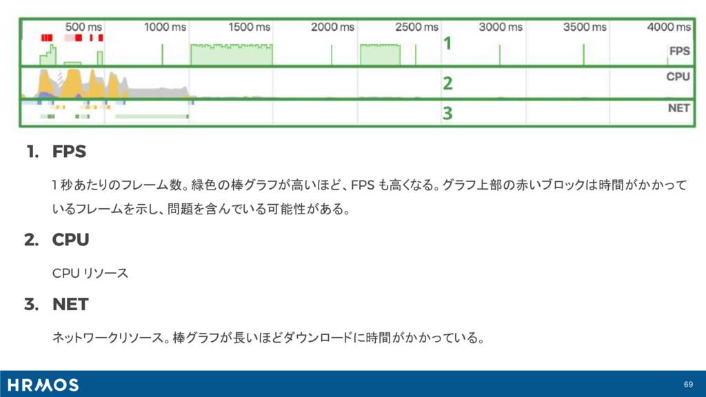 69 1. FPS 1 秒あたりのフレーム数。緑色の棒グラフが高いほど、FPS も高くなる。グ...