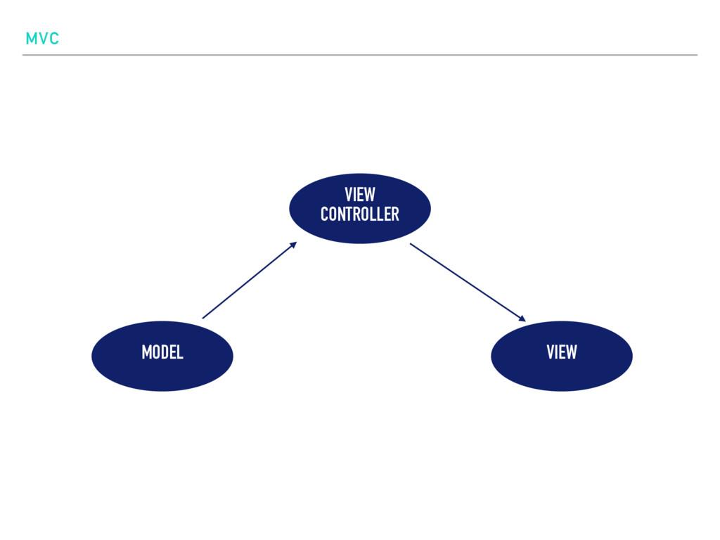 MVC VIEW CONTROLLER MODEL VIEW