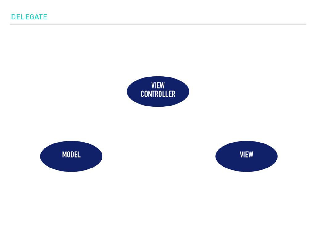 DELEGATE VIEW CONTROLLER MODEL VIEW