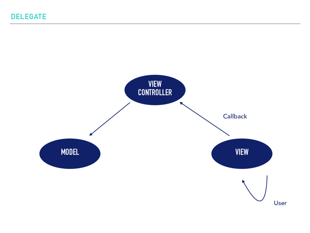 DELEGATE VIEW CONTROLLER MODEL VIEW User Callba...