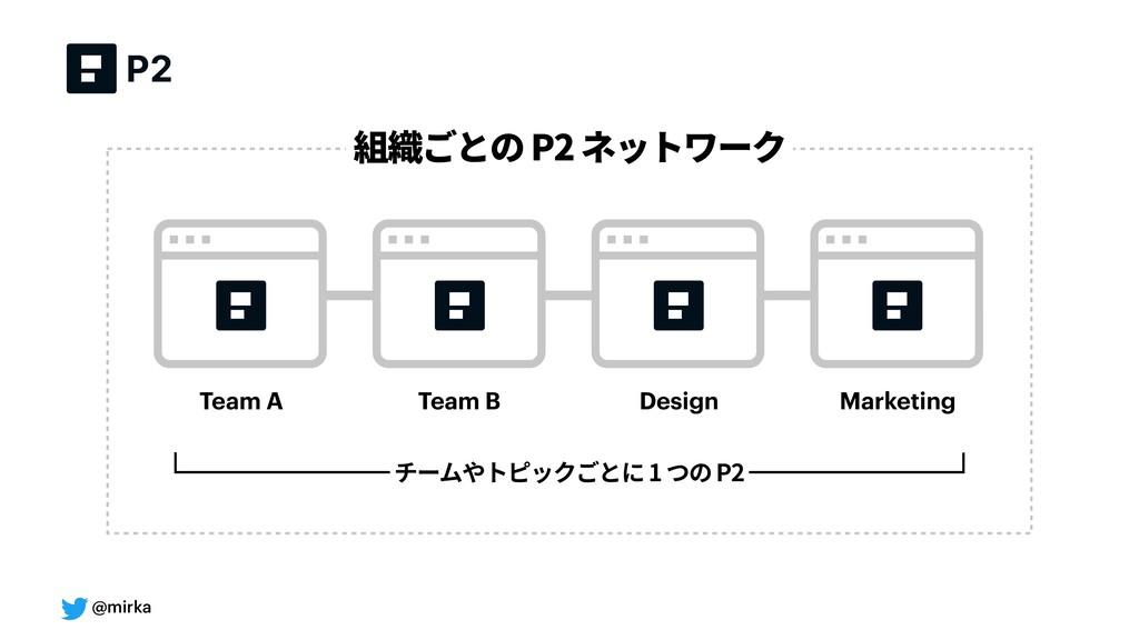 @mirka チームやトピックごとに1つのP2 Team A Team B Design Ma...