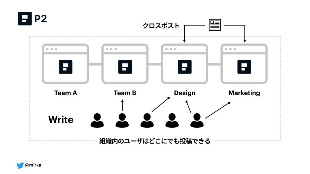 @mirka Team A Team B Design Marketing 組織内のユーザはど...