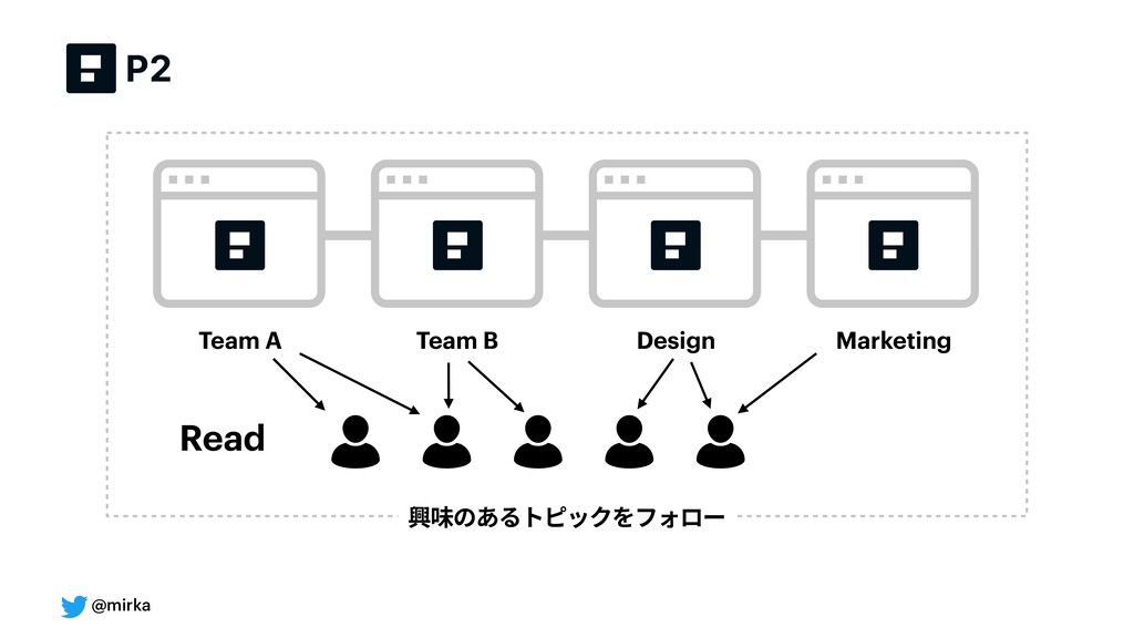 @mirka Team A Team B Design Marketing 興味のあるトピック...
