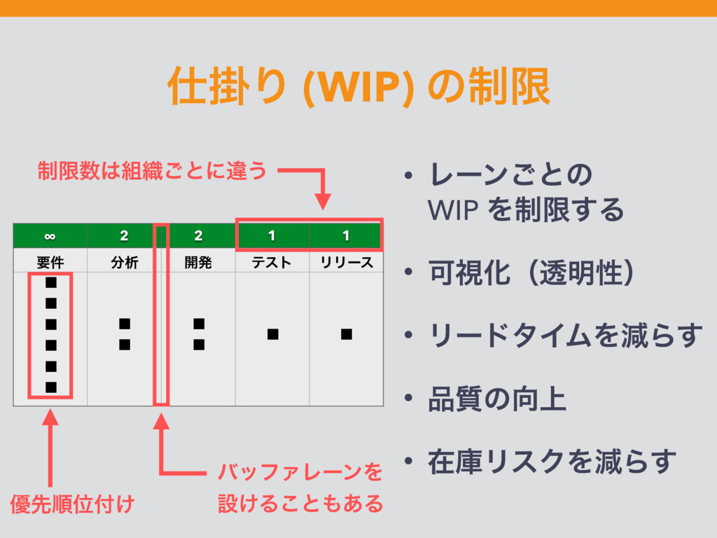 ֻΓ (WIP) ͷ੍ݶ • Ϩʔϯ͝ͱͷ WIP Λ੍ݶ͢Δ • ՄࢹԽʢಁ໌ੑʣ • ...