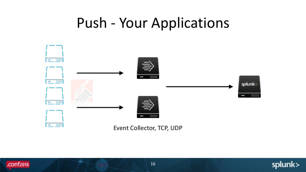 Push -‐ Your Applications 16 Event ...