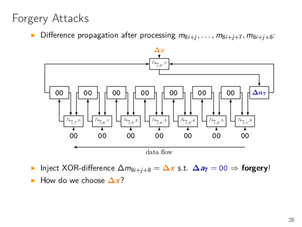 Forgery Attacks Difference propagation after pro...