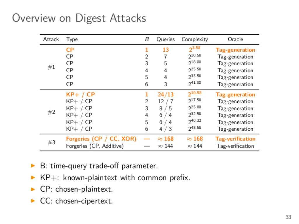 Overview on Digest Attacks Attack Type B Querie...