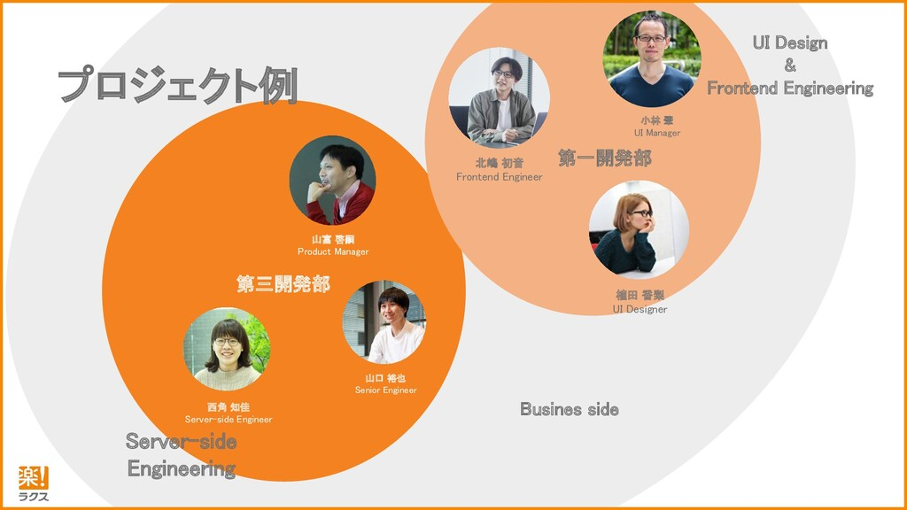 山富啓嗣 Product Manager Domain Expert 小林肇 UI Manag...