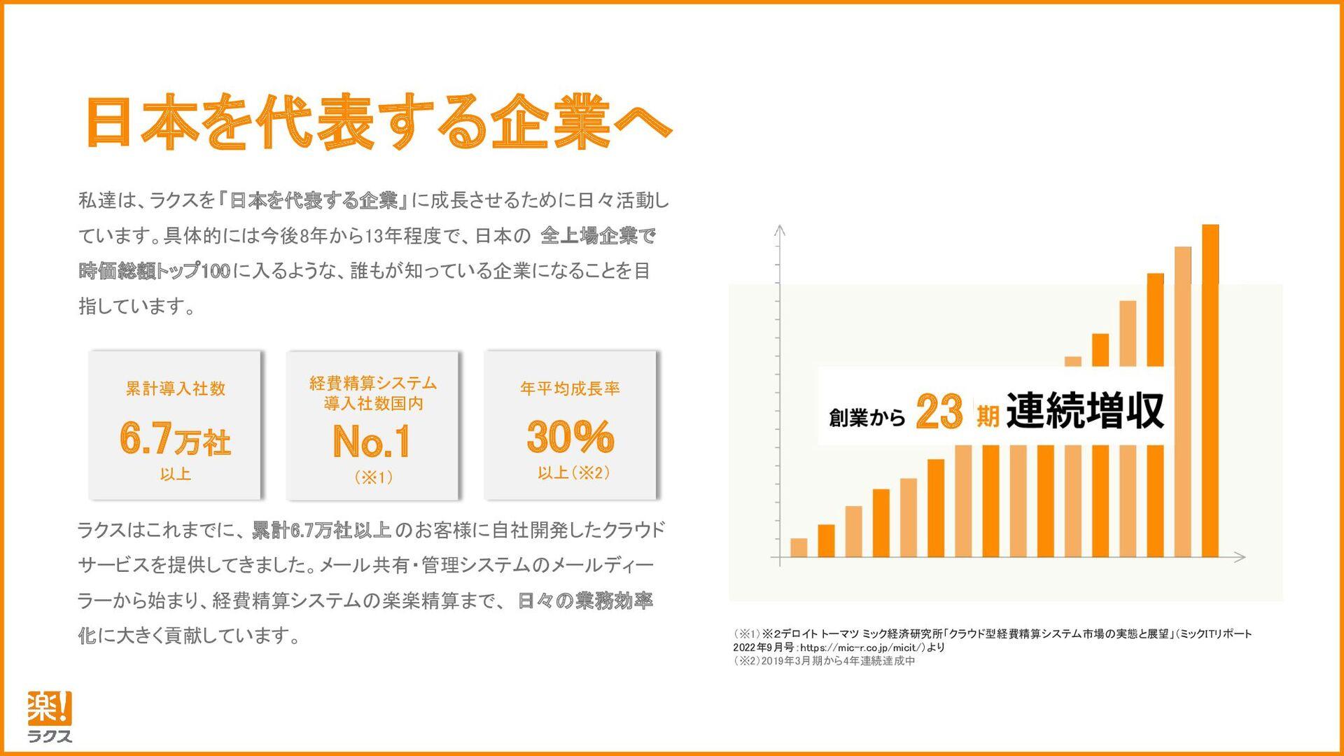 日本を代表する企業へ 私達は、ラクスを「日本を代表する企業」に成長させるために日々 活動してい...