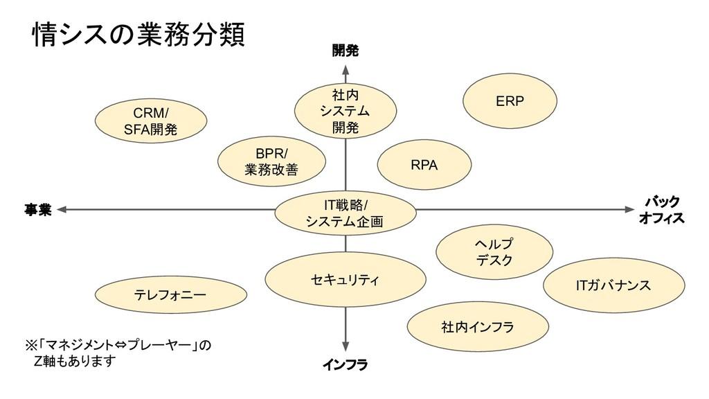 情シスの業務分類 事業 バック オフィス 開発 インフラ BPR/ 業務改善 RPA 社内イン...
