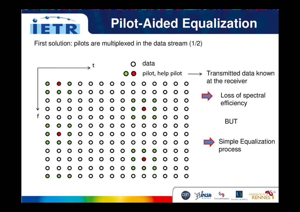 Pilot-Aided Equalization First solution: pilots...